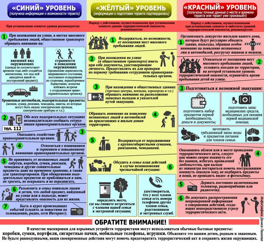 Три уровня террористической угрозы